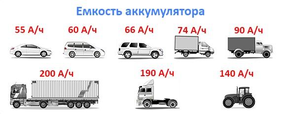kak-vybrat-avtomobilniy-akkumulyator-3